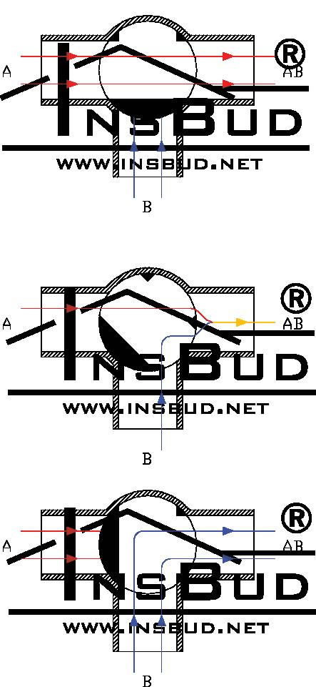 IB-Qxx - Zawór trójdrogowy mieszający z siłownikiem