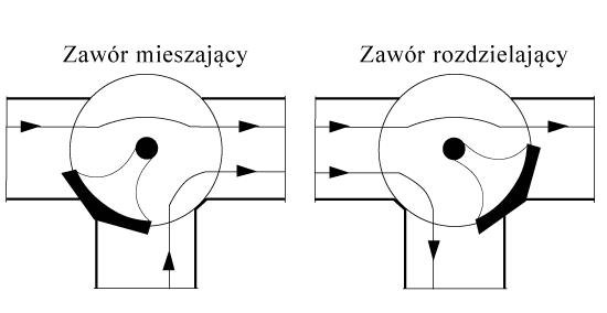 IB-VM1 - zawór trójdrogowy, mieszający, ręczny